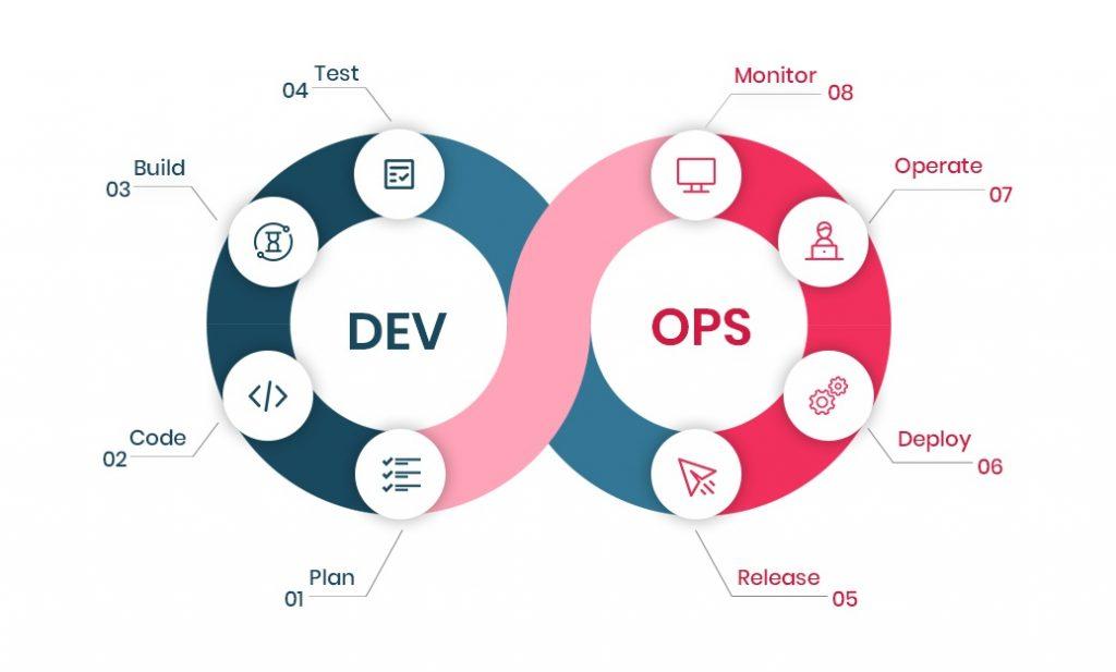 DevOps Methodology