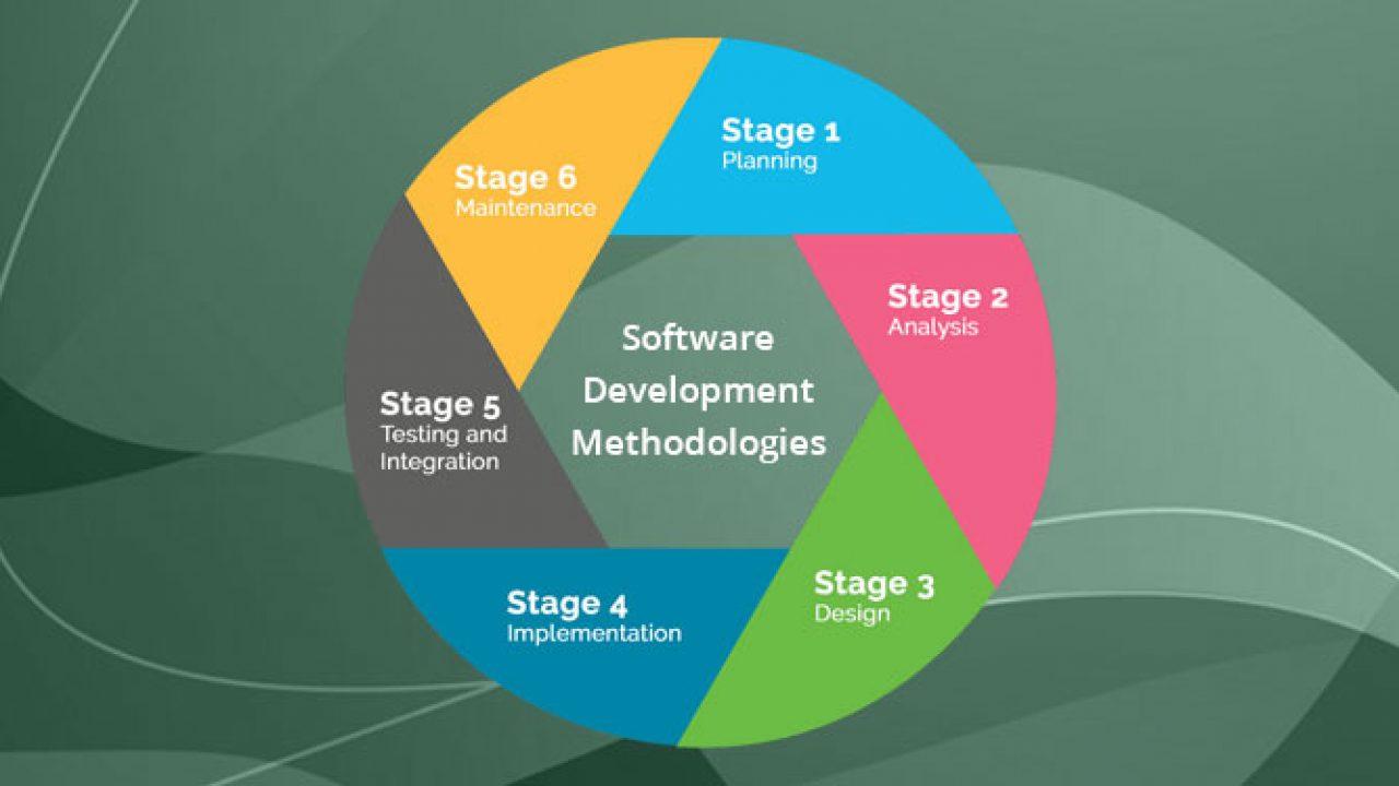 Top 15 Software Development Methodologies & its Advantages ...