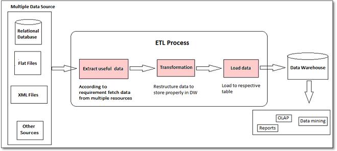 ETL_Process
