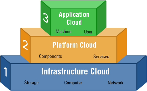 application-development-cloud-server-model
