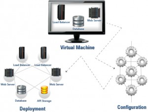 custom-software-cloud-architecture
