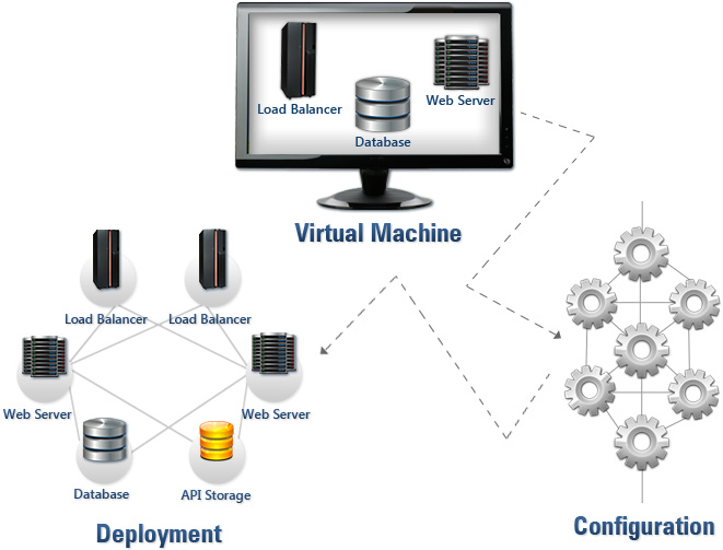 custom-software-cloud-architecture