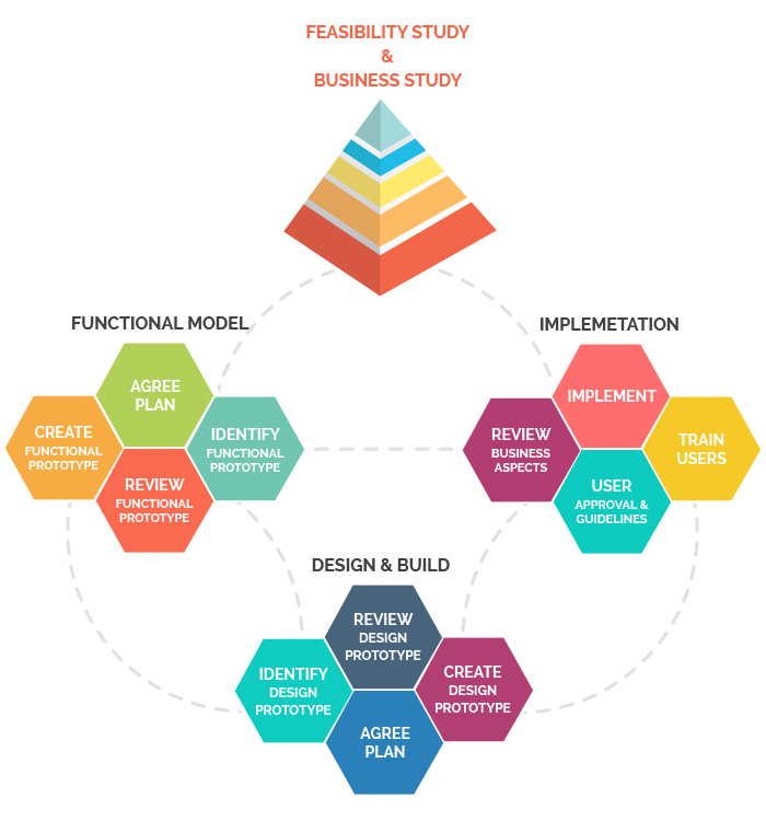 dynamic_systems_development_model_methodology