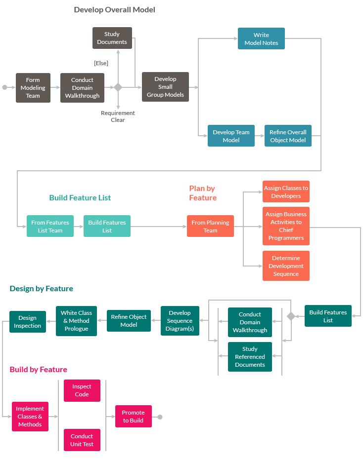feature_driven_development