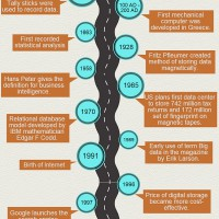 History of Big Data