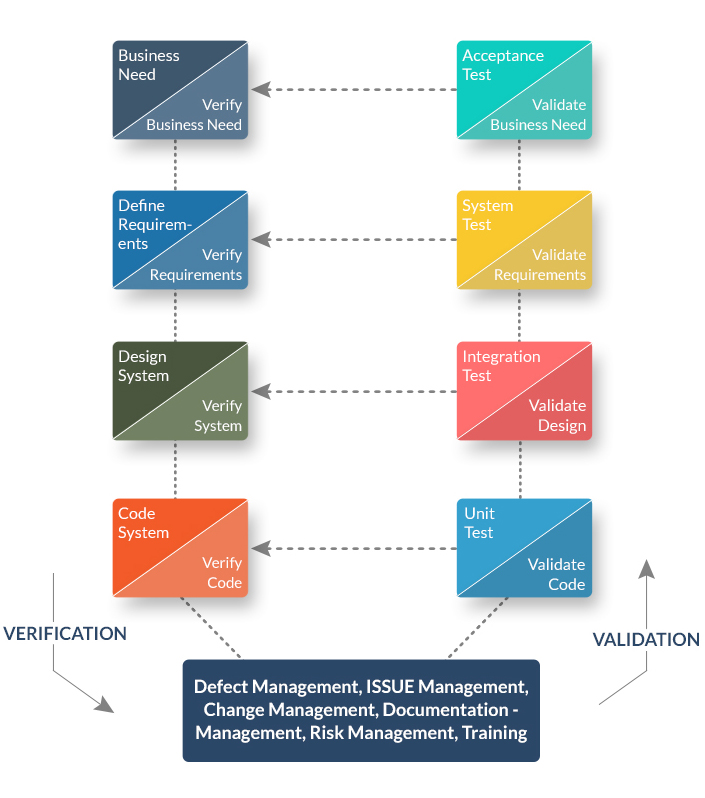 system development methodology The software development life cycle (sdlc) is a framework defining tasks performed at each step in the software development process sdlc is a structure followed by a development team within the software organization.