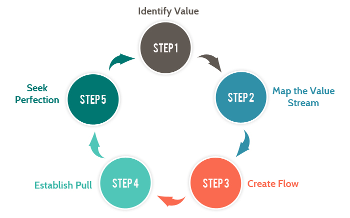 lean_development_methodology