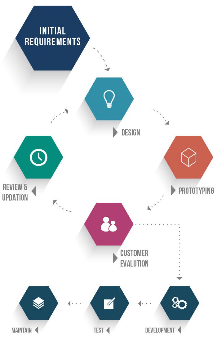 prototype_methodology_software_development_methodologies