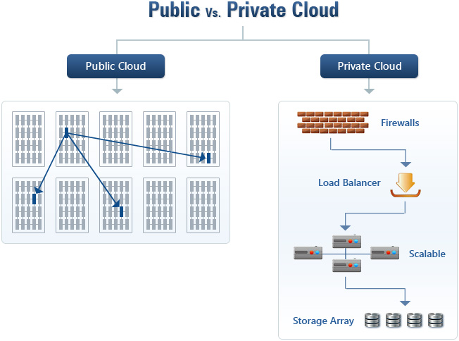 public-private-cloud-server