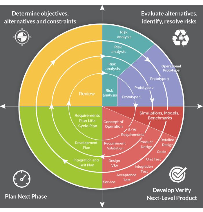 spiral_model_software_development_methodologies