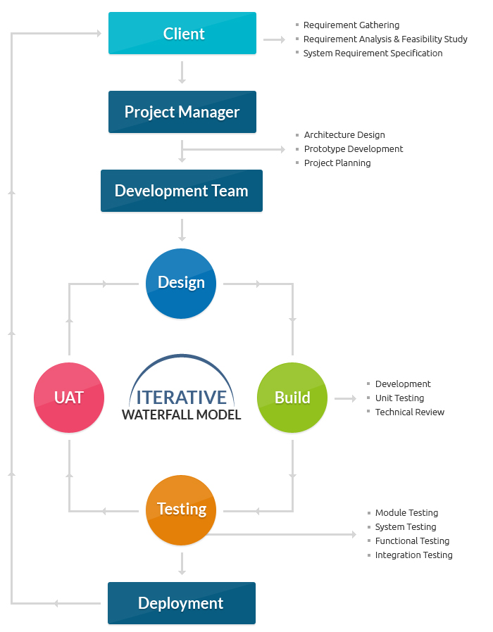 Top 12 Software Development Methodologies & its Advantages