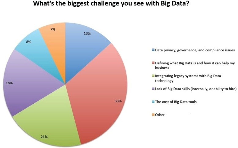 big data adoption challenges