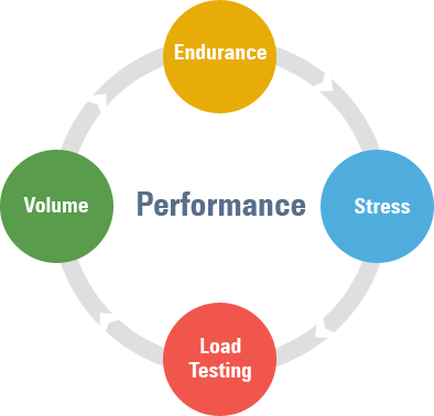 Difference between Volume, Load and stress testing in software Testing?