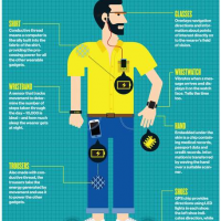 wearable technologies - head to toe