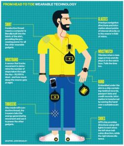wearable technologies - head to toe