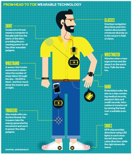Wearable Technology Definition - Investopedia