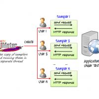 Apache JMeter process