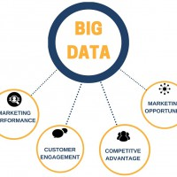 Big Data for Marketing
