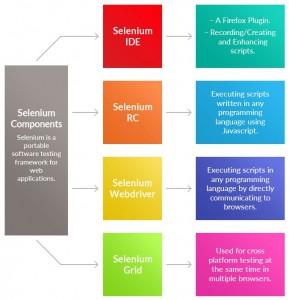 Selenium Components