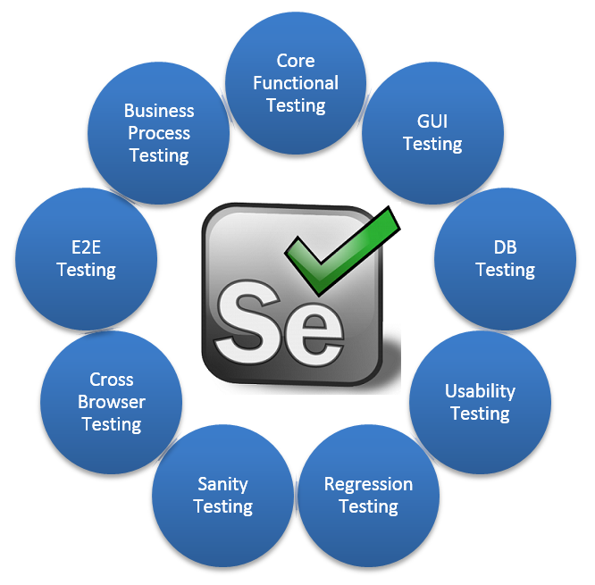 Image result for type of selenium testing
