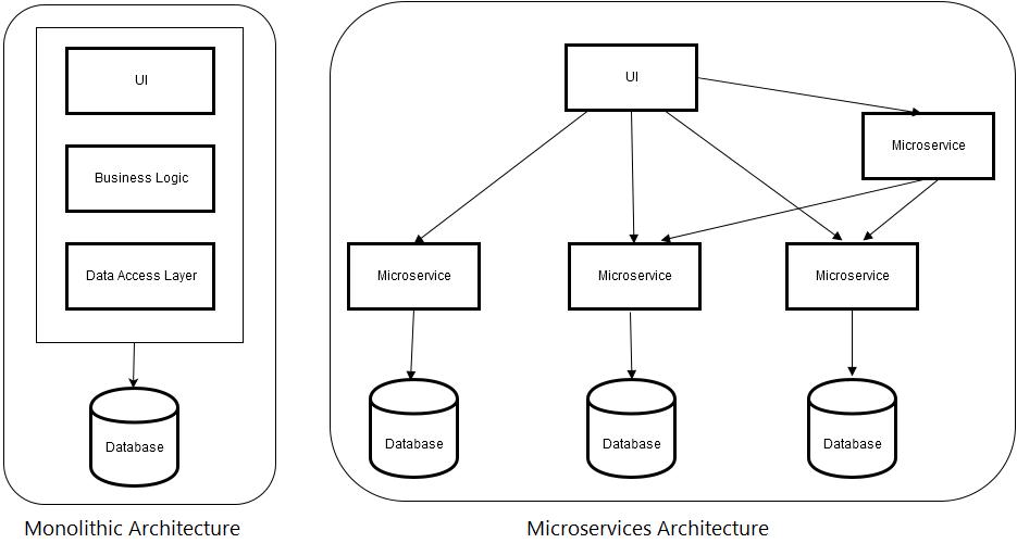 Monolithic & Micro services Architecture