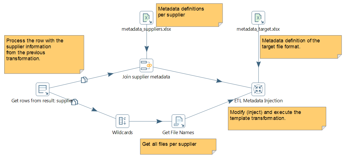 ETL Metadata injection