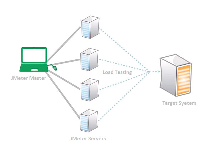 distributed test environment 1