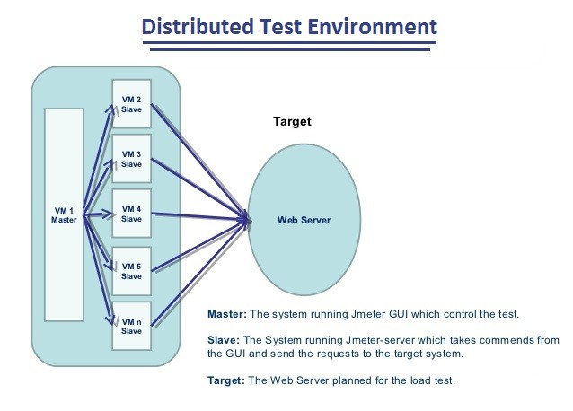 distributed test environment