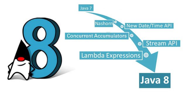 Java 8 Features – Unleashed | TatvaSoft