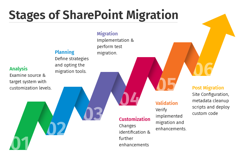 SharePoint Migration Infographics