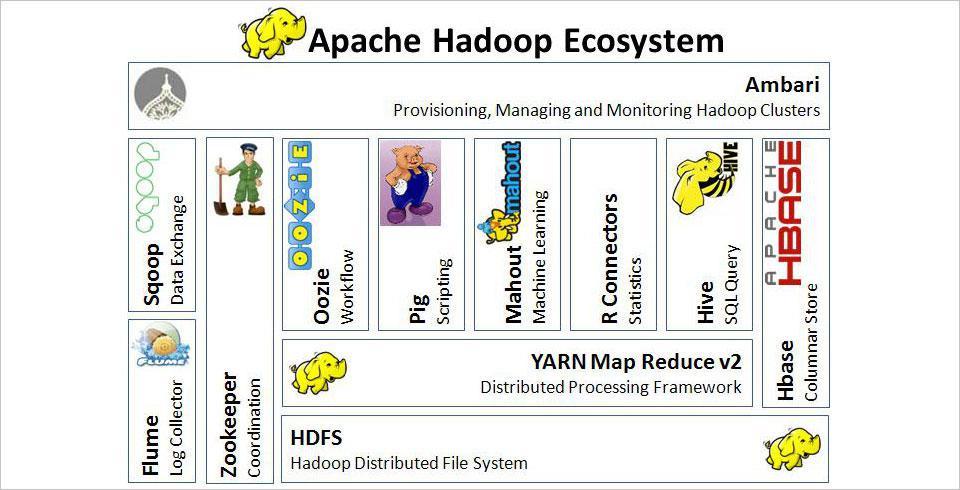 apache-hadoop-eco