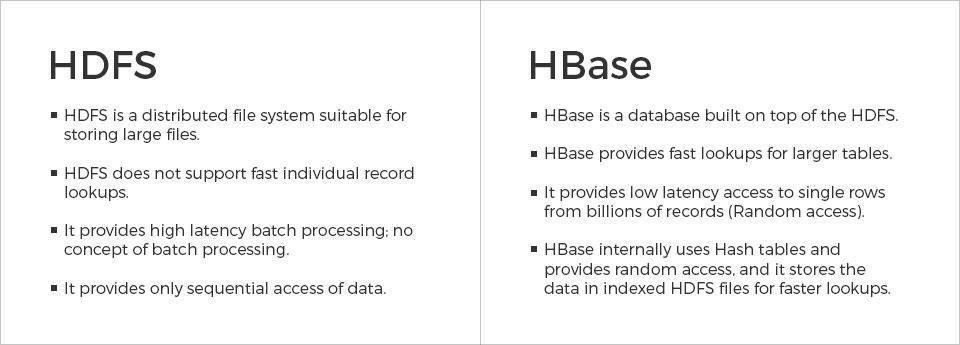 hbase-vs-hdfs