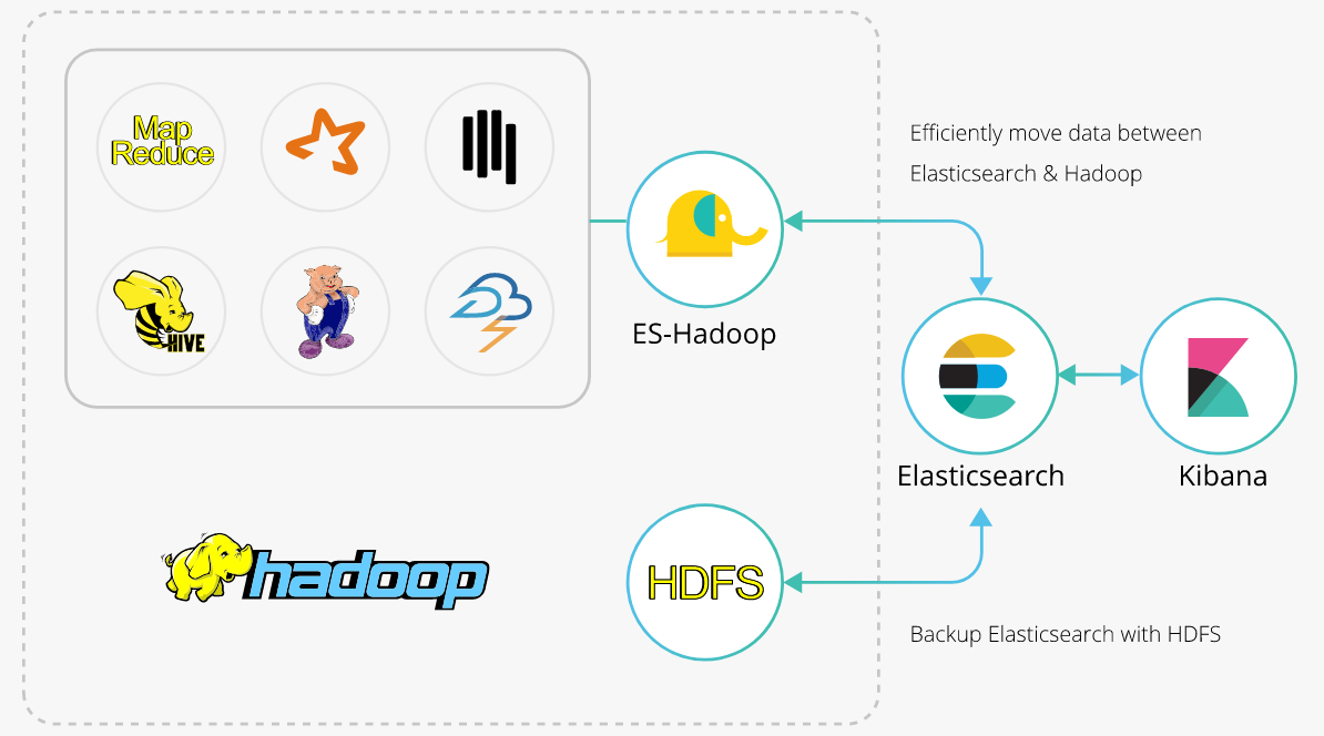 Elasticsearch-Hadoop