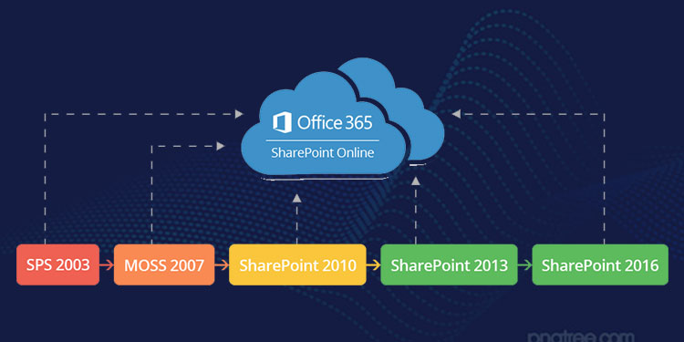 Steps Of SharePoint Migration to Office 365
