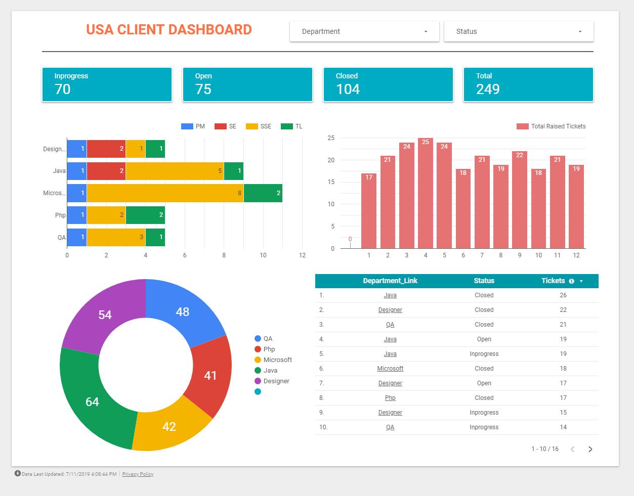 Google Data Studio Report Example