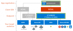 Registering an Azure AD V2 App
