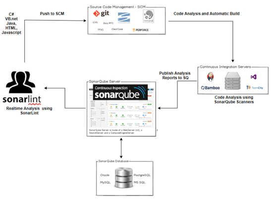 Sonarqube and Jenkins Integrations