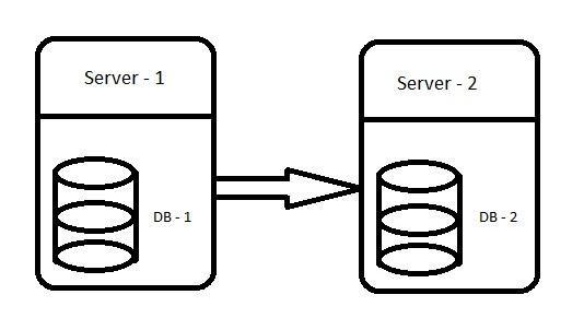 Perform on 2 different SQL Server