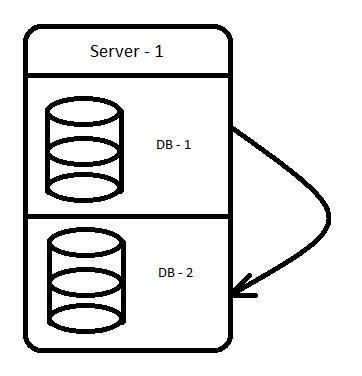 Perform on single SQL Server