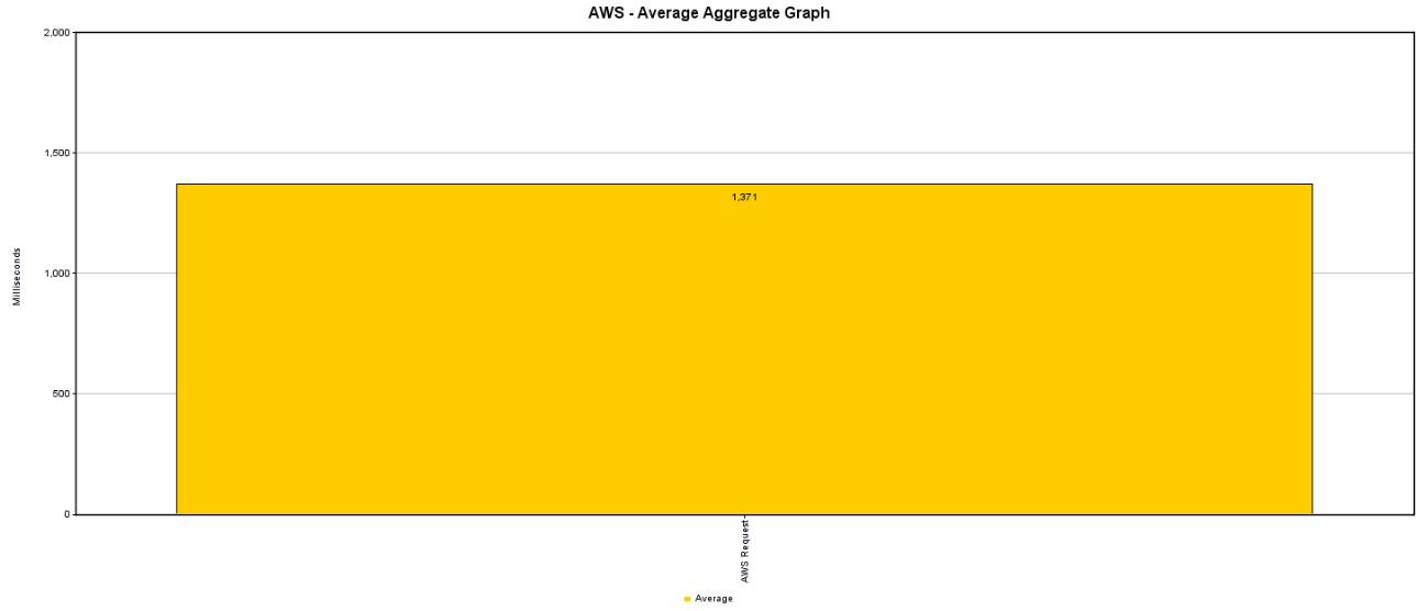 Average AWS