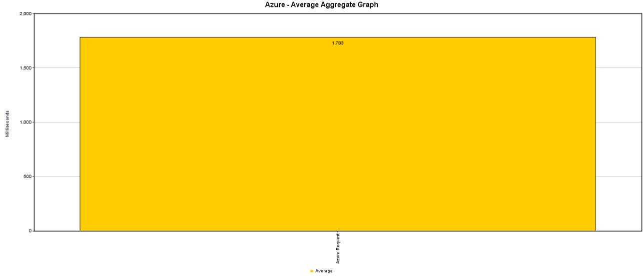 Average Azure
