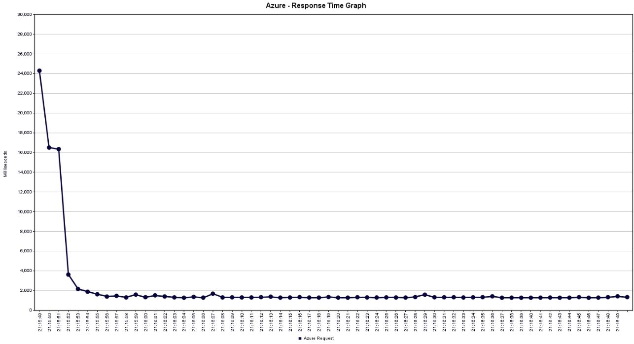 Responsetime Azure