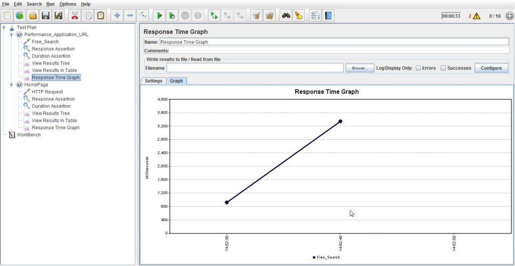 Response Time Graph View