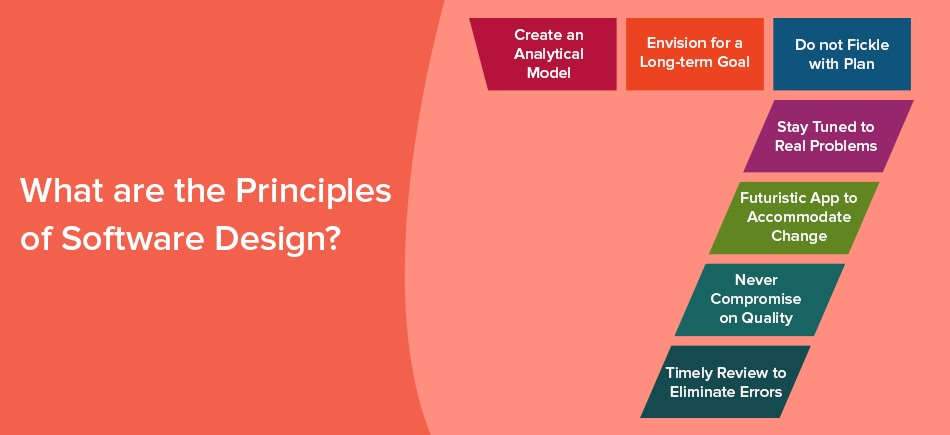 What are the Principles of Software Design
