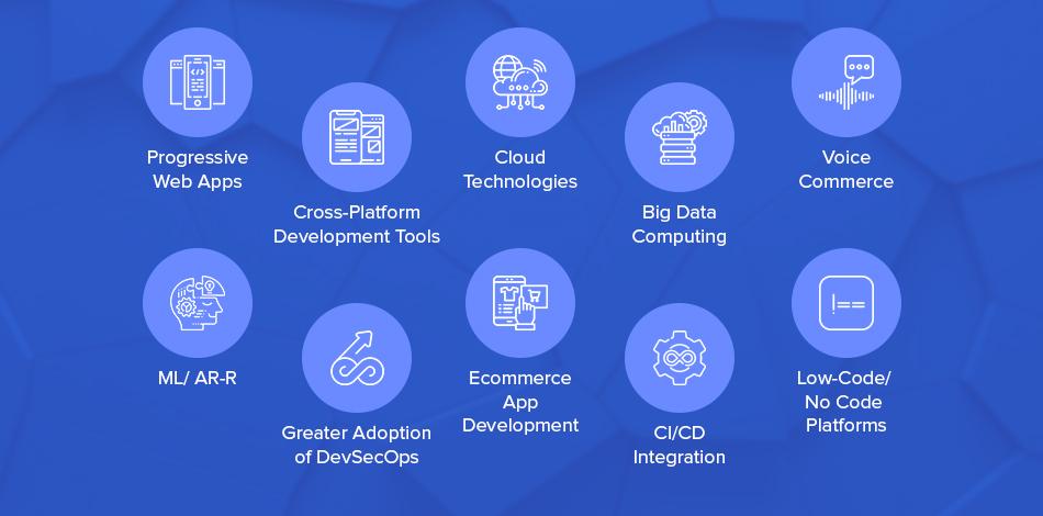 Custom Software Development Trends