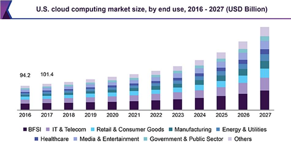 US cloud computing market size
