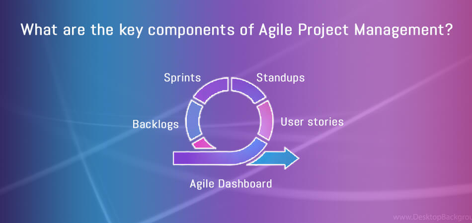 What are the key components of Agile Project Management_