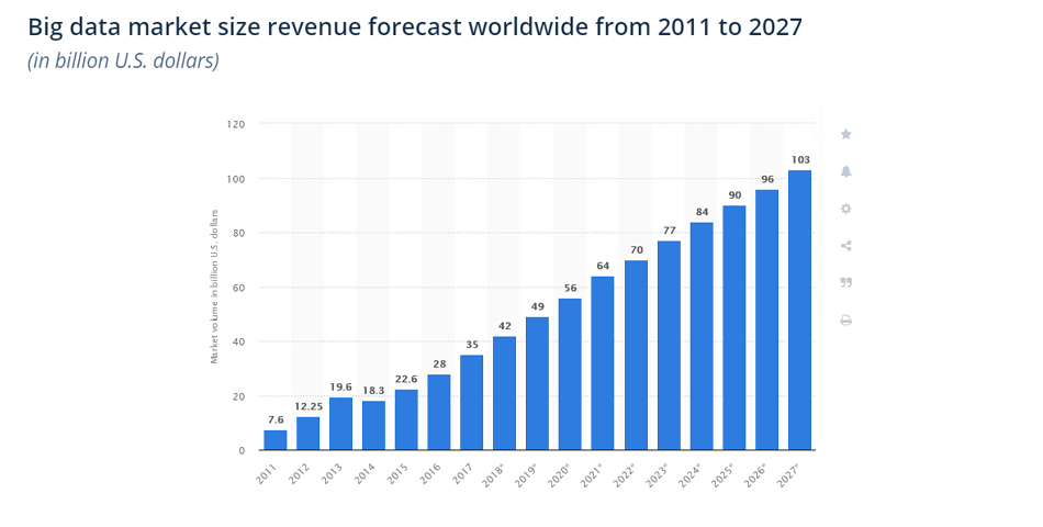 Big Data market size revenue software trends worldwide