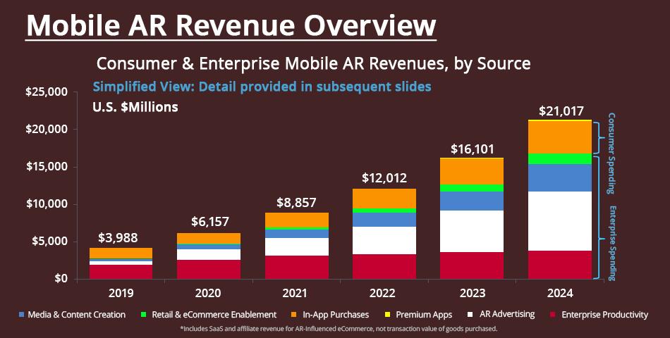 Mobile AR revenue software trends overview