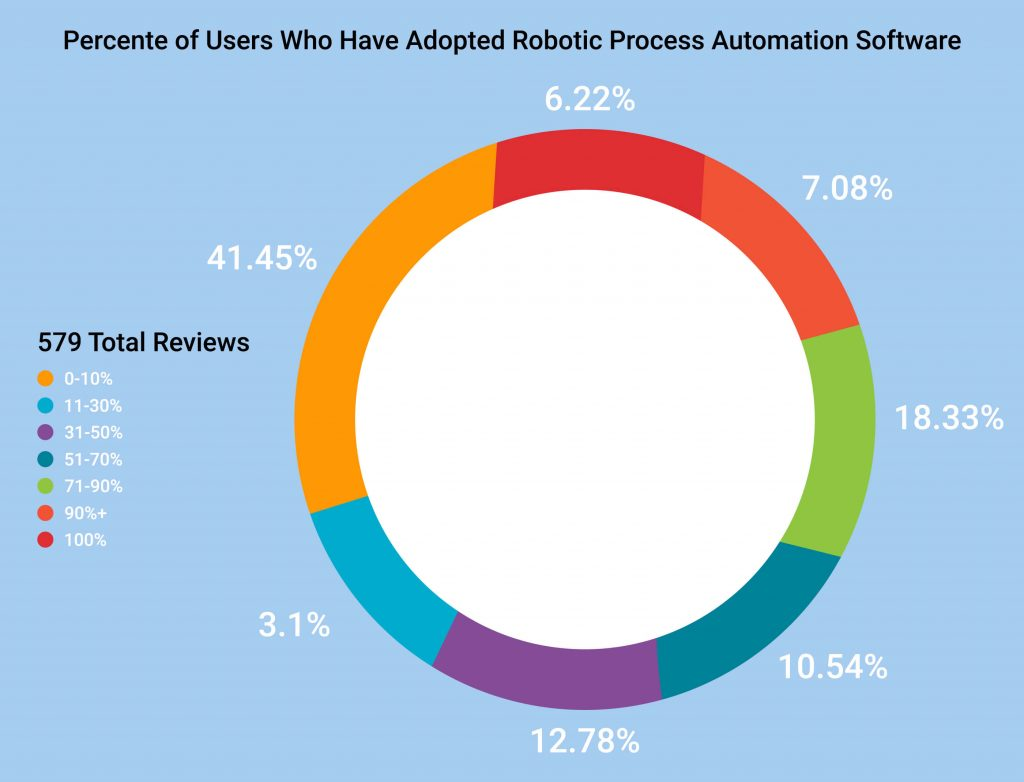 Percente of Users Who Have Adopted Robotic Process Automation Software